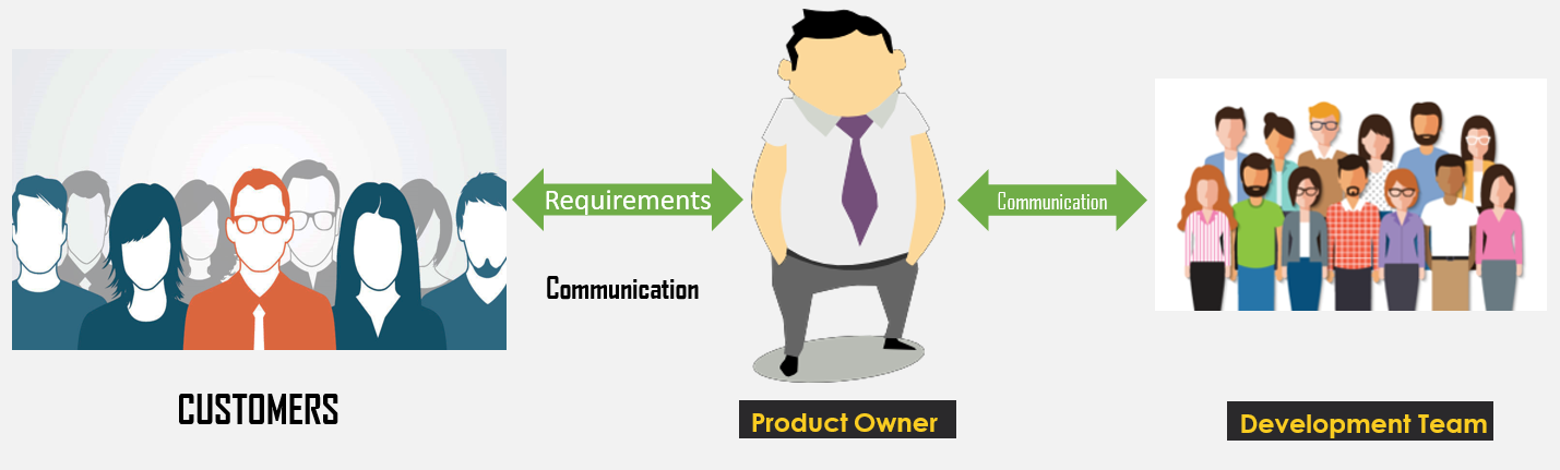 Product Owner Role and Responsibility
